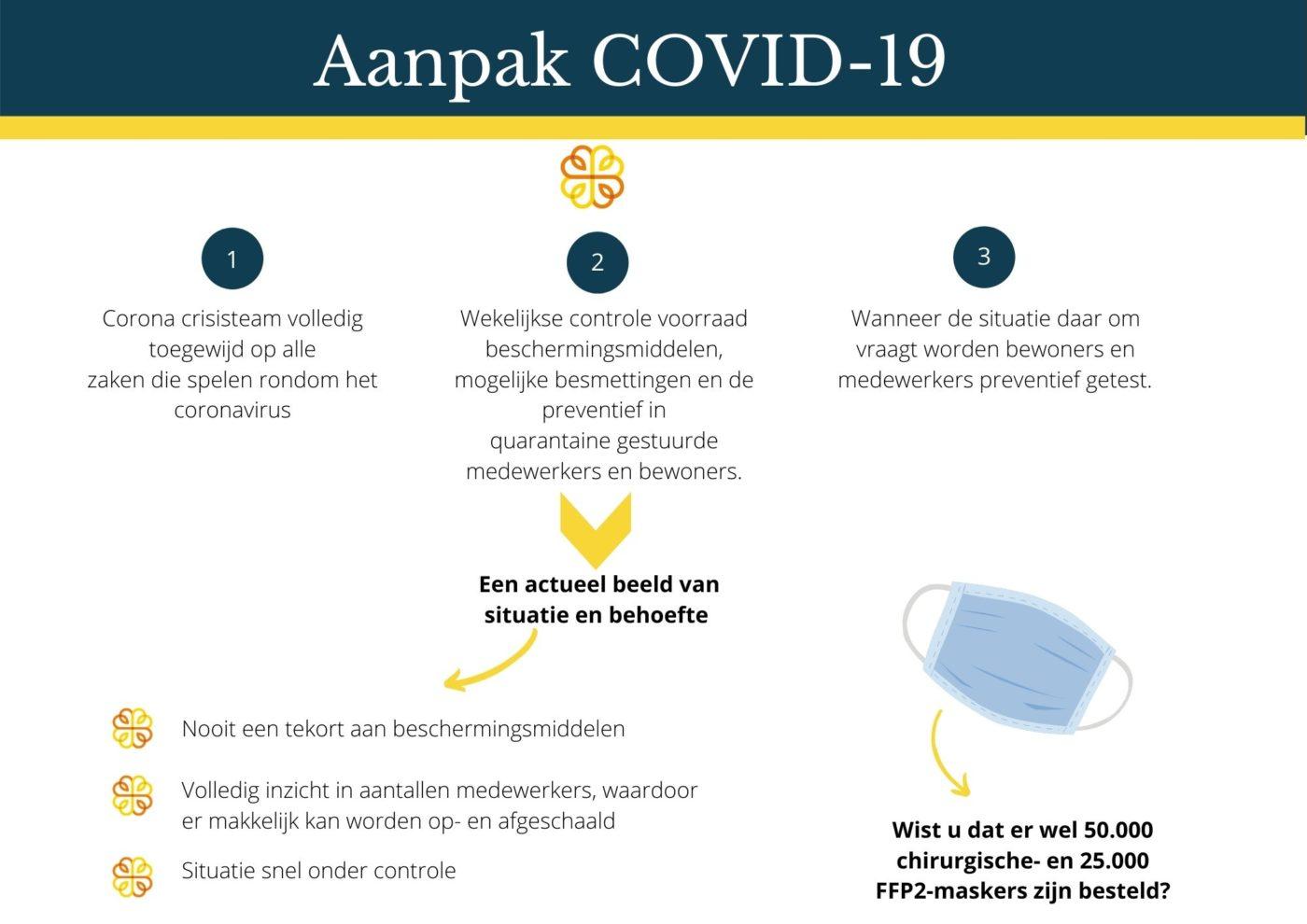Aanpak COVID-19 bij Het Gouden Hart
